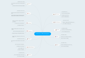 Mind map: Hammons - Mibs Sociogram