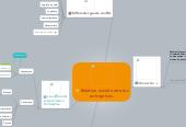 Mind map: Relation social entre les entreprises.