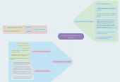 Mind map: Company Law:Formation of a company
