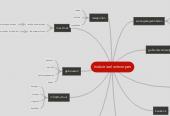Mind map: Industrieel ontwerpen