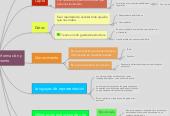 Mind map: Datos, capta, información y conocimiento