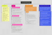 Mind map: LAS ORGANIZACIONES