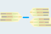 Mind map: Electronic Health Record