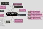 Mind map: Plan de las Relaciones Públicas