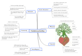Mind map: Produktion og formidling