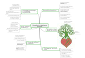Mind map: Kommunikation, videndeling ogsamarbejde