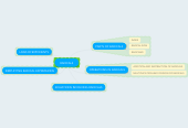 Mind map: RADICALS