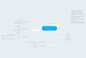 Mind map: Students with Emotional Disabilities