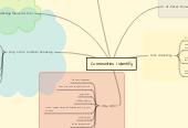 Mind map: Communities I Identify
