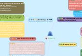 Mind map: TEMA III