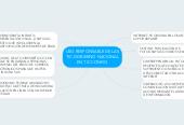 Mind map: USO RESPONSABLE DE LAS TIC-GOBIERNO NACIONAL EN TIC CONFIO