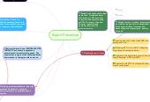 Mind map: Export Procedure