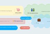 Mind map: Nuevas familias