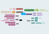 Mind map: Celula