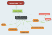 Mind map: Nuclear Power Plant