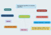 Mind map: COMPETENCIAS