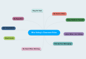 Mind map: Miss Kelsey's Classroom Rules
