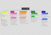 Mind map: Primary sector