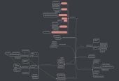 Mind map: H2020