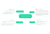 Mind map: Tipos de Estructuras Organizacionales