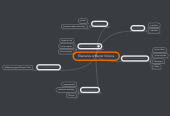 Mind map: Elements of horror fictions