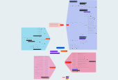 Mind map: United States Constitution