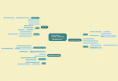 "Mind map: Student Mantra           ""Attitude is Everything, Everything is relative, and Ownership is key."""