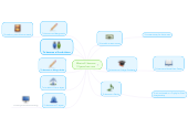 Mind map: What will I become 10 years from now