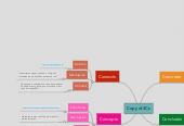 Mind map: Copy of 4Cs