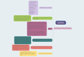 Mind map: INSTRUMENTAL ENDODÓNTICO