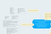 Mind map: CAPACIDAD DE ABSORCIÓN Y APRENDIZAJE ORGANIZACIONAL EN LA TRANSFERENCIA DE CONOCIMIENTO