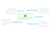 Mind map: MDG : Eradicating Extreme Hunger and Poverty (Future Plans)
