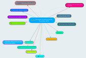 Mind map: Conceptos fundamentales de Visual Basic 2010
