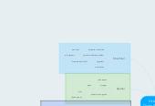 Mind map: Virtual Reality Digital Environments