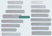 Mind map: QuickShip Promotions