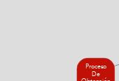 Mind map: Proceso De Obtención Del Hierro y el Acero