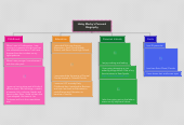 Mind map: Haley Macky's Personal Biography