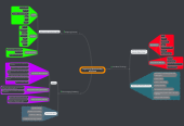 Mind map: Organizing Understanding ETCV 530