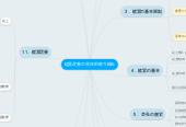 Mind map: 経営改善の具体的取り組み