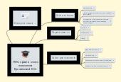Mind map: ПНС практичного психолога Бусовікової К.О.