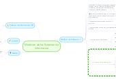 Mind map: Medición de los Sistemas de Informacion
