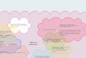Mind map: Migración Internacional