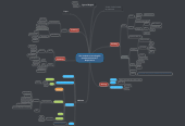 Mind map: The method to learn English (Academic/General) + Requirement