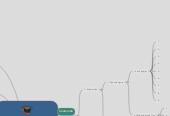 """Mind map: Master Class  """"Introducción a las Técnicas Clásicas de Punción Acupuntural""""  Promesa: Aprenderás y Dominarás las mejores Técnicas Clásicas de Punción  Precio Promocional: 7 USD en vez de 79 USD"""
