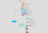 Mind map: The Swallow
