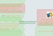Mind map: SISTEMAS DE INFORMACIÓN EN LAS ORGANIZACIONES