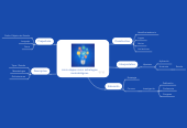 Mind map: cinco etapas como estrategias metodológicas