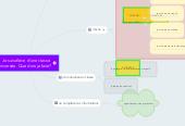 Mind map: Je suis élève d'une classe inversée. Que dois-je faire?