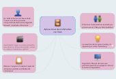 Mind map: Aplicaciones de multimedias con flash