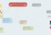 Mind map: ASPECTOS TEÒRICOS BÀSICOS ENERGIA ELÈCTRICA